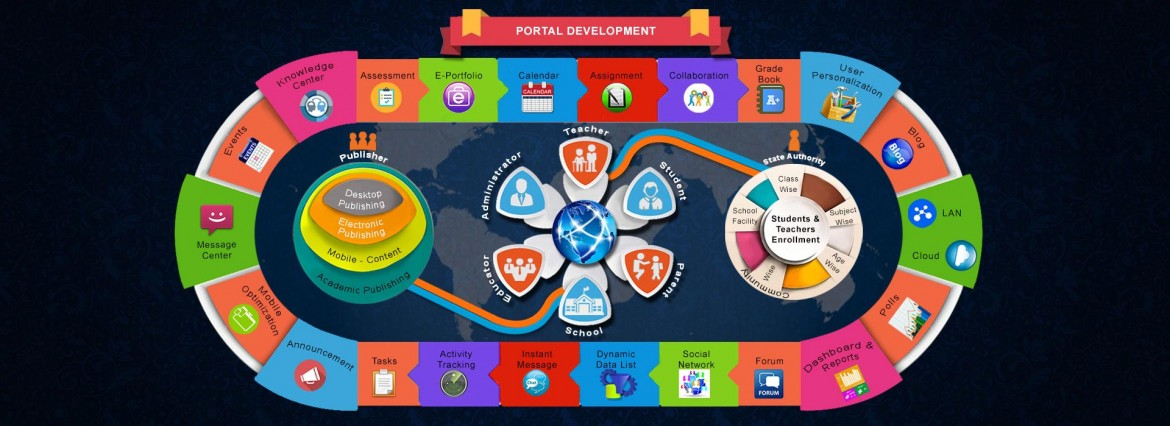 Portal Developement